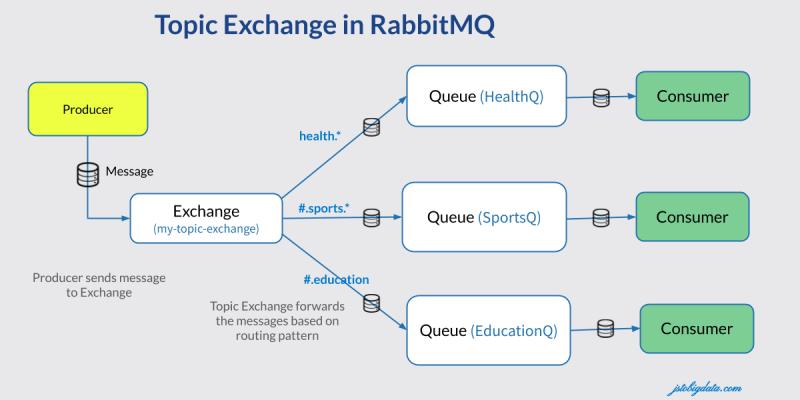 Sử dụng Topic Exchange và routing key trong RabbitMQ