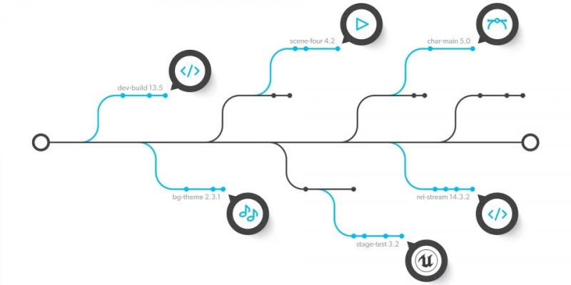 Version Control System (VCS) là gì
